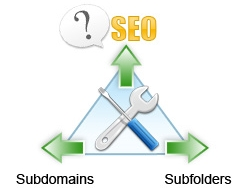Sub-domains versus Sub-folders
